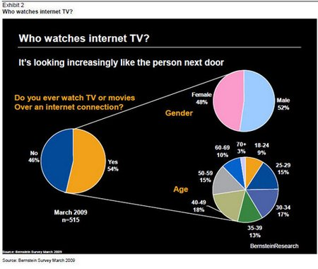 Internet TV Survey Shows oldies are Watching and willing to Pay
