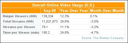 Online Video and TV Viewers Rise 25% For September
