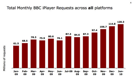 BBC iPlayer Smashes Viewing Figures For January
