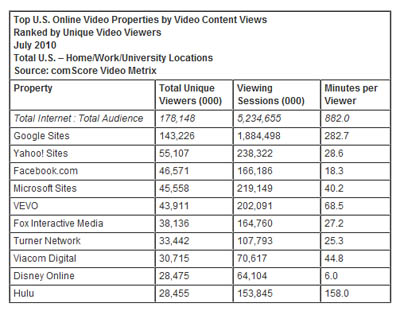 Youtube still dominate online video viewing