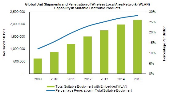 Wireless devices are taking over