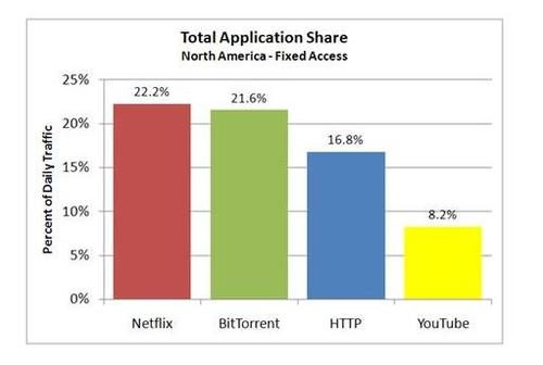 Netflix taking over peak-time