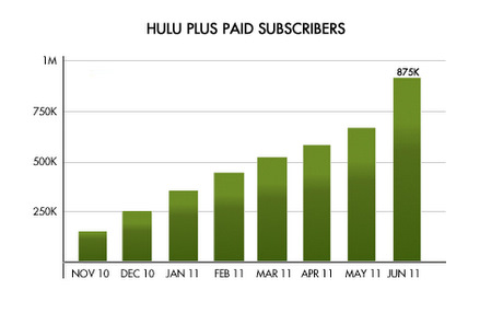 A million subscribers for Hulu Plus