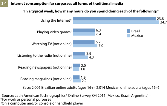 Survey Claims Brazil And Mexico Use Internet More Than TV