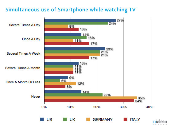 Over 80% Of Viewers Simultaneously Watch TV While On ...