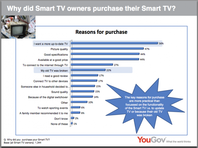 Smart TV Users Lack System Intelligence