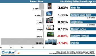 Chitika Insights Claim Web Usage For iPads Dropped