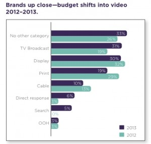 adaptv_advertising_budgets_chart