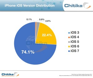 ios_iphone_statistics_chitika