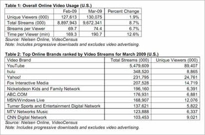the rise of internet tv Traditional commercial radio is declining, and internet radio is growing - at a cost for our musicians.
