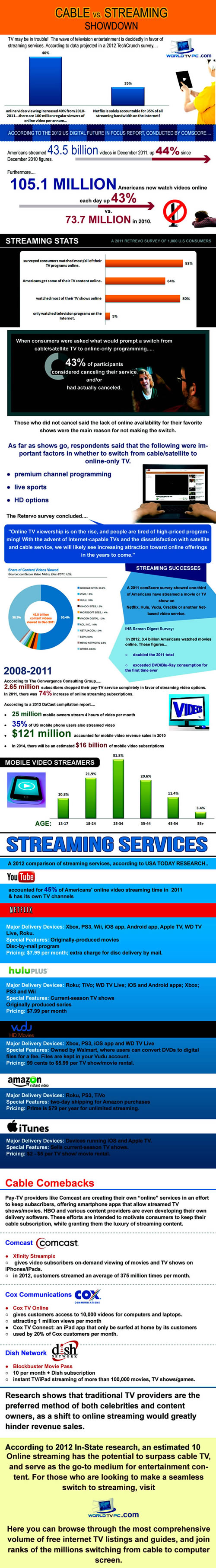 cablevstreaming-infographic
