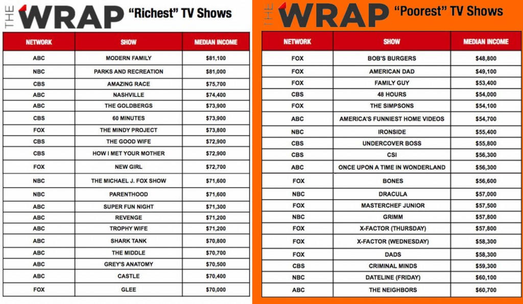 the_wrap_tv_family_richest&poorest
